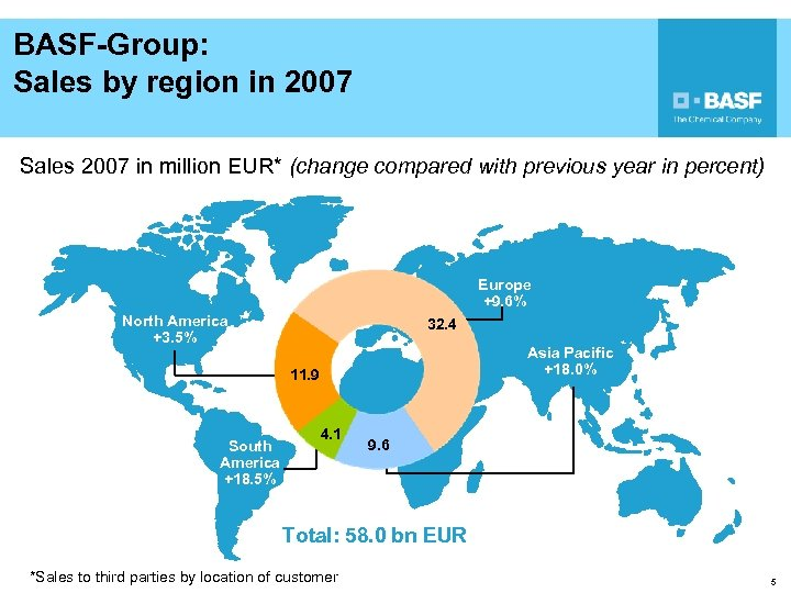 BASF-Group: Sales by region in 2007 Sales 2007 in million EUR* (change compared with