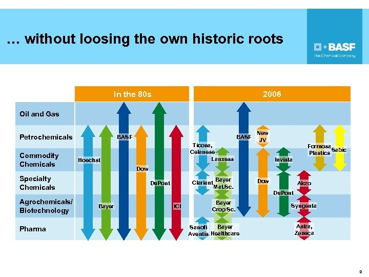 … without loosing the own historic roots 2006 In the 80 s Oil and
