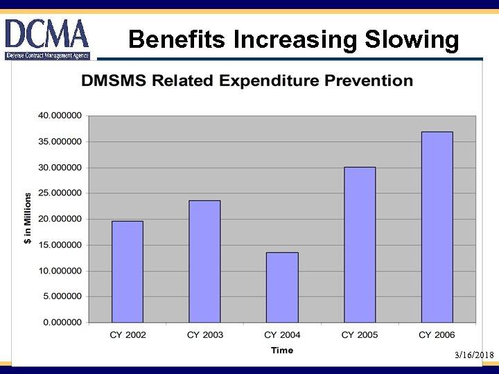 Benefits Increasing Slowing 3/16/2018