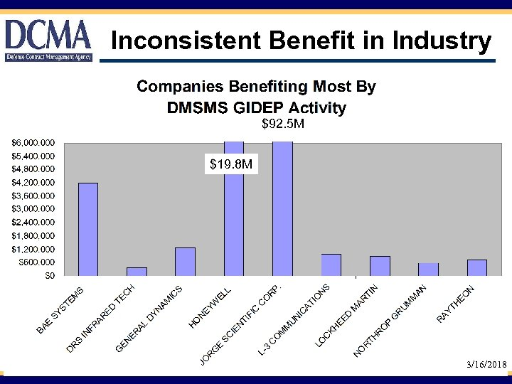 Inconsistent Benefit in Industry $92. 5 M $19. 8 M 3/16/2018