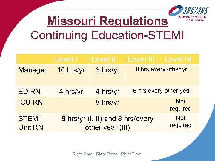 Missouri Regulations Continuing Education-STEMI Manager Level II 10 hrs/yr 8 hrs/yr Level III Level