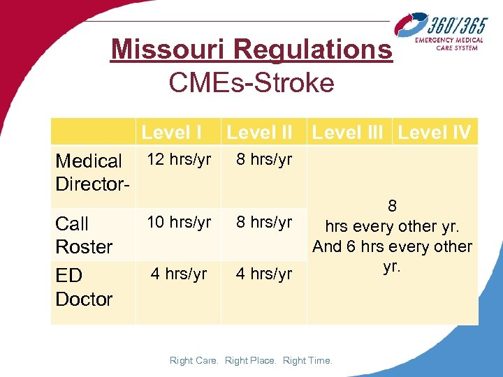 Missouri Regulations CMEs-Stroke Level I Medical 12 hrs/yr Director. Call Roster ED Doctor Level