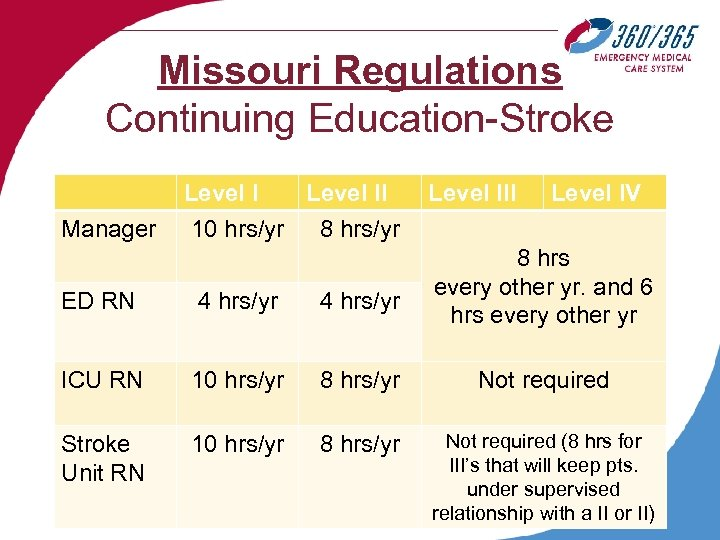 Missouri Regulations Continuing Education-Stroke Manager Level II 10 hrs/yr 8 hrs/yr ED RN 4