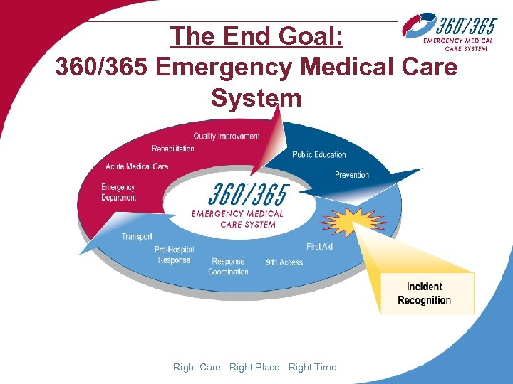 The End Goal: 360/365 Emergency Medical Care System Right Care. Right Place. Right Time.