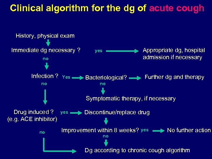 Clinical algorithm for the dg of acute cough History, physical exam Immediate dg necessary
