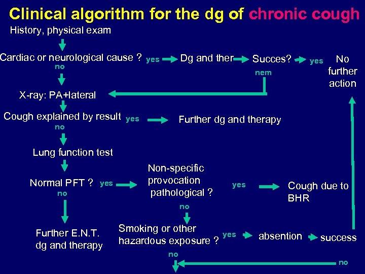 Clinical algorithm for the dg of chronic cough History, physical exam Cardiac or neurological