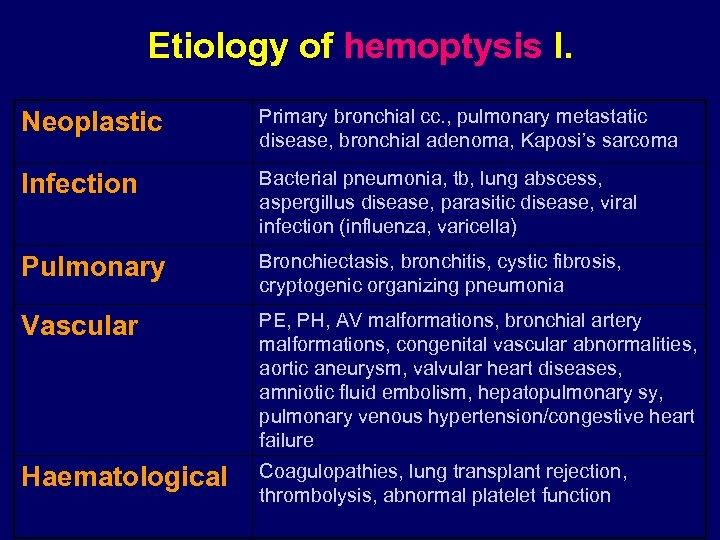 Etiology of hemoptysis I. Neoplastic Primary bronchial cc. , pulmonary metastatic disease, bronchial adenoma,