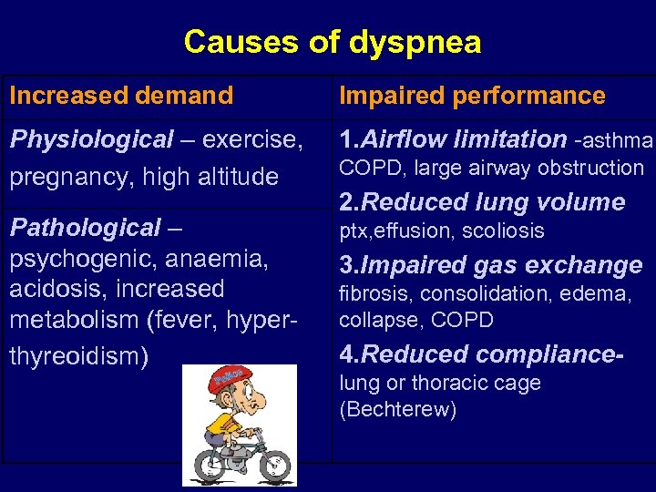 Causes of dyspnea Increased demand Impaired performance Physiological – exercise, pregnancy, high altitude 1.