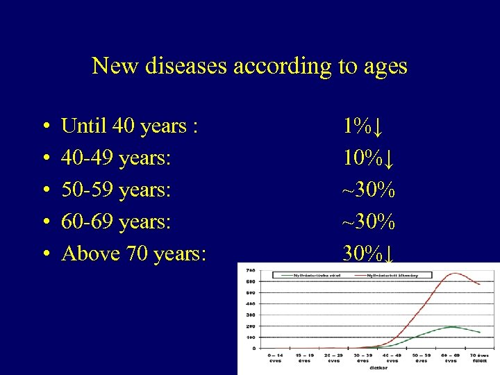 New diseases according to ages • • • Until 40 years : 40 -49