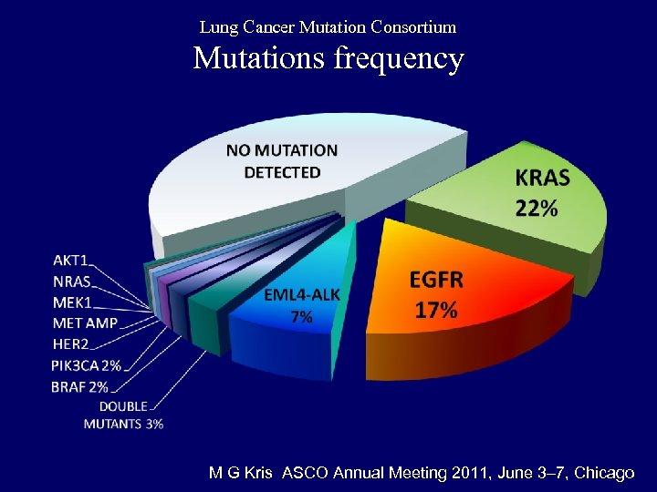 Lung Cancer Mutation Consortium Mutations frequency M G Kris ASCO Annual Meeting 2011, June