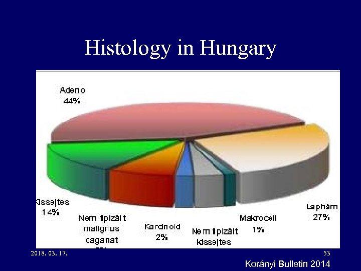 Histology in Hungary 2018. 03. 17. 53 Korányi Bulletin 2014