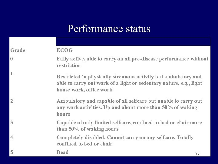 Performance status Grade ECOG 0 Fully active, able to carry on all pre-disease performance