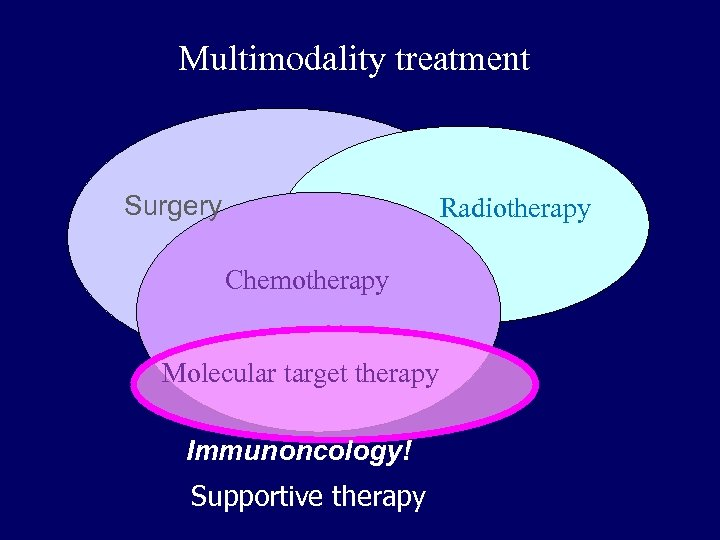 Multimodality treatment Surgery Radiotherapy Chemotherapy Molecular target therapy Immunoncology! Supportive therapy