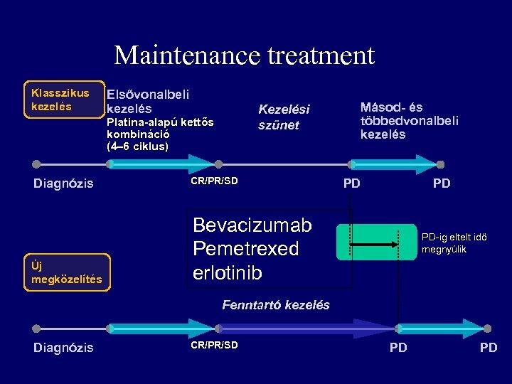 Maintenance treatment Klasszikus kezelés Elsővonalbeli kezelés Kezelési szünet Platina-alapú kettős kombináció (4– 6 ciklus)