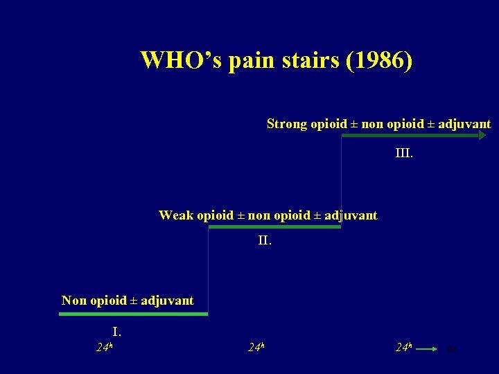 WHO's pain stairs (1986) Strong opioid ± non opioid ± adjuvant III. Weak opioid