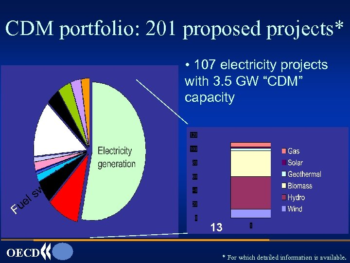"CDM portfolio: 201 proposed projects* • 107 electricity projects with 3. 5 GW ""CDM"""