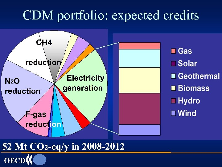 CDM portfolio: expected credits 52 Mt CO 2 -eq/y in 2008 -2012 OECD