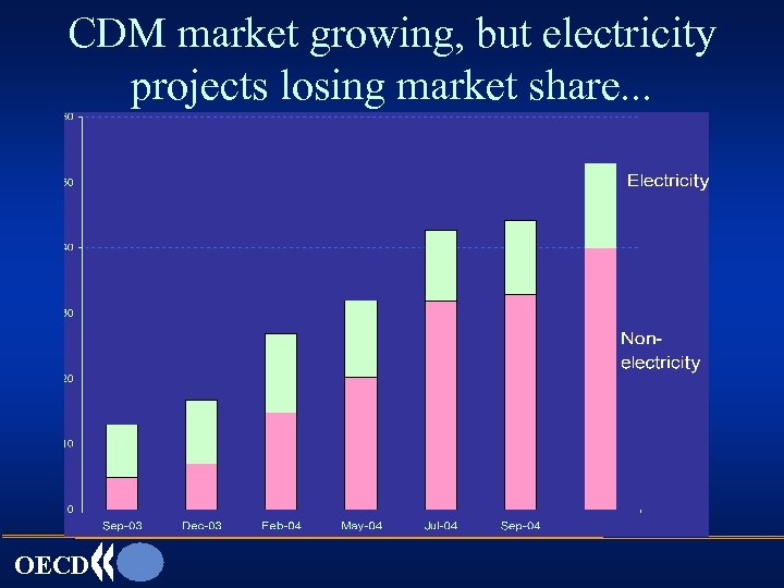 CDM market growing, but electricity projects losing market share. . . OECD