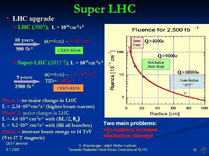 Super LHC • LHC upgrade LHC (2007), L = 1034 cm-2 s-1 f(r=4 cm)