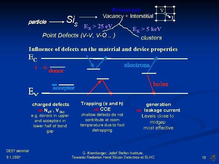 particle Sis Frenkel pair Vacancy + Interstitial EK > 25 e. V Point Defects