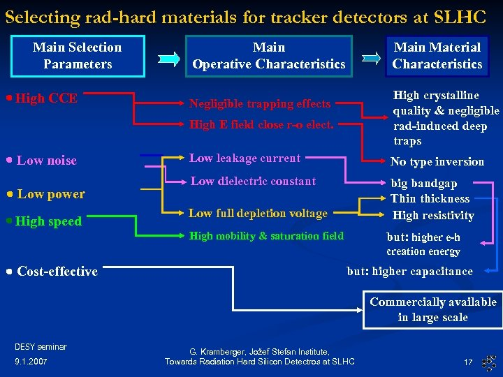 Selecting rad-hard materials for tracker detectors at SLHC Main Selection Parameters High CCE Main