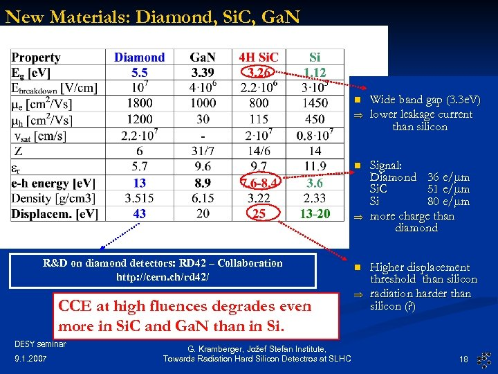 New Materials: Diamond, Si. C, Ga. N n n R&D on diamond detectors: RD