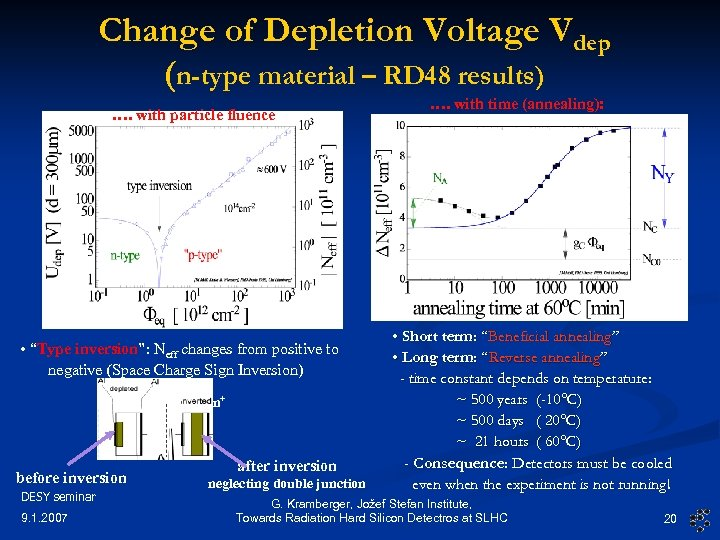 Change of Depletion Voltage Vdep (n-type material – RD 48 results) …. with particle