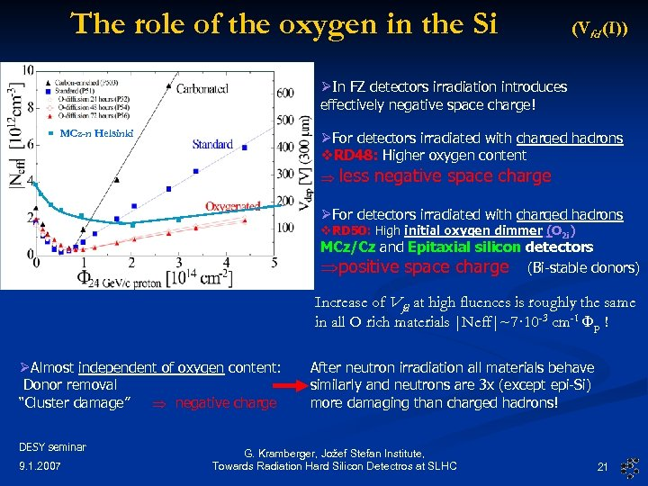 The role of the oxygen in the Si (Vfd (I)) ØIn FZ detectors irradiation