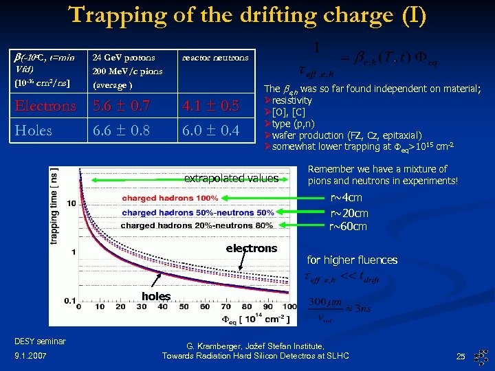 Trapping of the drifting charge (I) b(-10 o. C, t=min Vfd) [10 -16 cm