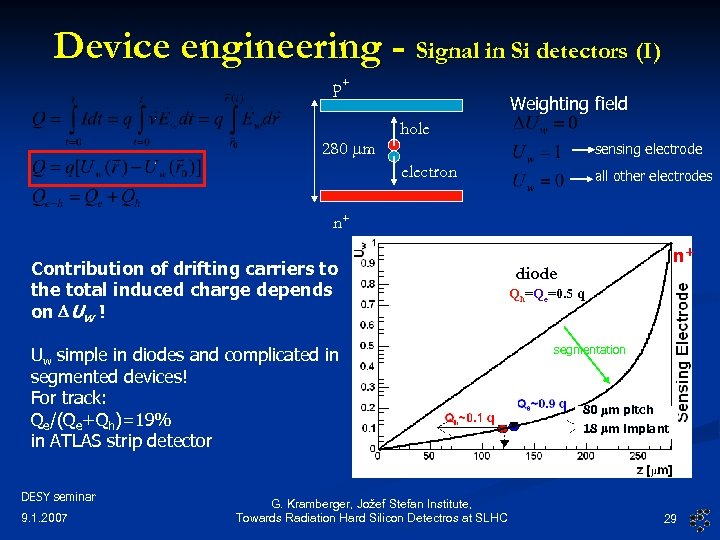 Device engineering - Signal in Si detectors (I) p+ 280 mm Weighting field hole