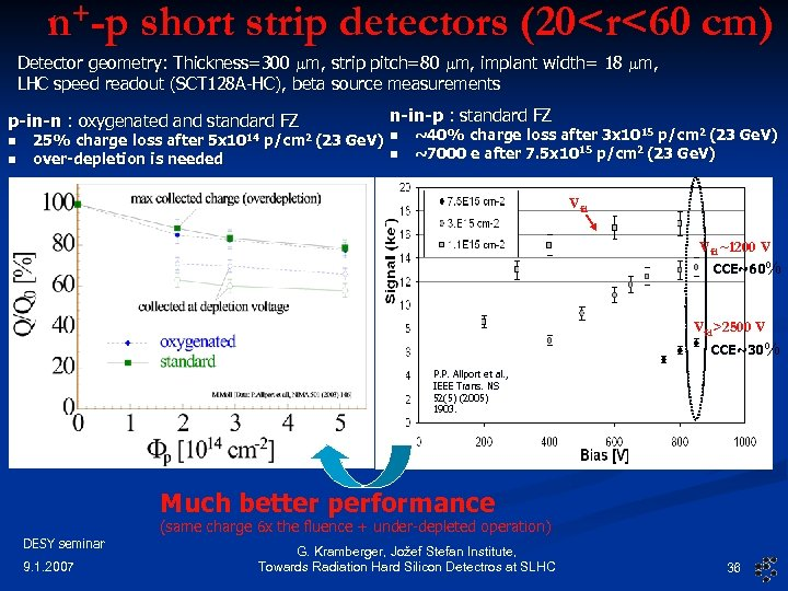 n+-p short strip detectors (20<r<60 cm) Detector geometry: Thickness=300 mm, strip pitch=80 mm, implant
