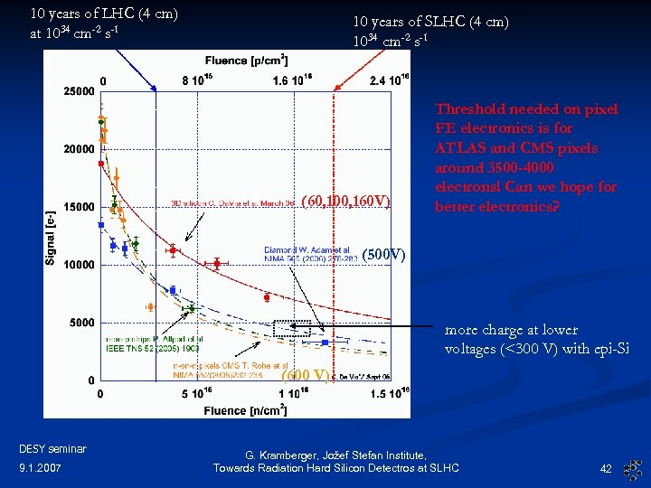 10 years of LHC (4 cm) at 1034 cm-2 s-1 10 years of SLHC