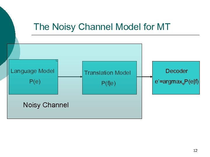 The Noisy Channel Model for MT Language Model P(e) Translation Model Decoder P(f|e) e'=argmaxe.
