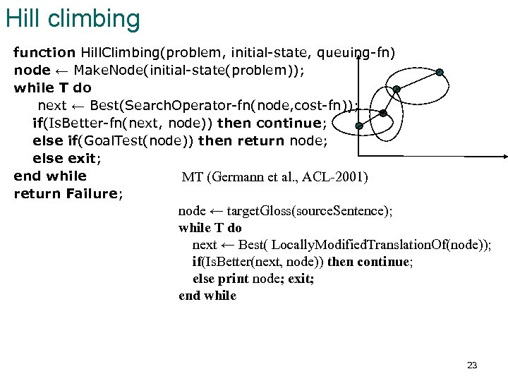 Hill climbing function Hill. Climbing(problem, initial-state, queuing-fn) node ← Make. Node(initial-state(problem)); while T do