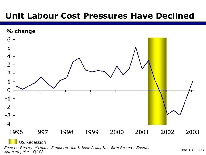 Unit Labour Cost Pressures Have Declined % change US Recession Source: Bureau of Labour