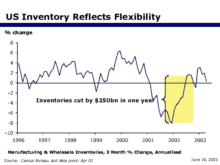 US Inventory Reflects Flexibility % change Inventories cut by $250 bn in one year
