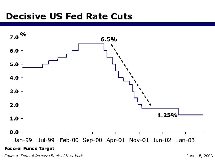 Decisive US Fed Rate Cuts Federal Funds Target Source: Federal Reserve Bank of New
