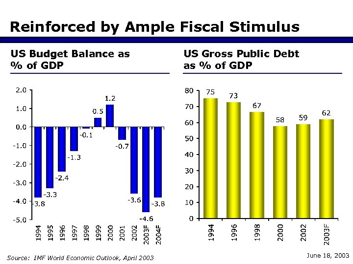 Reinforced by Ample Fiscal Stimulus US Budget Balance as % of GDP Source: IMF