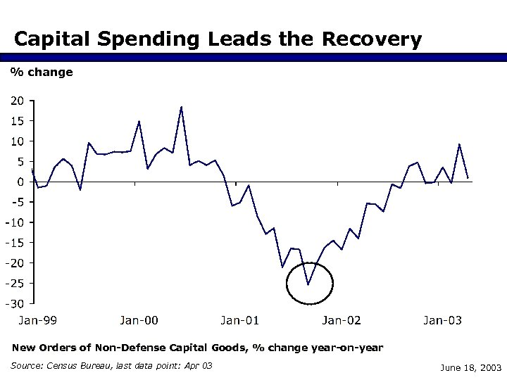 Capital Spending Leads the Recovery % change New Orders of Non-Defense Capital Goods, %
