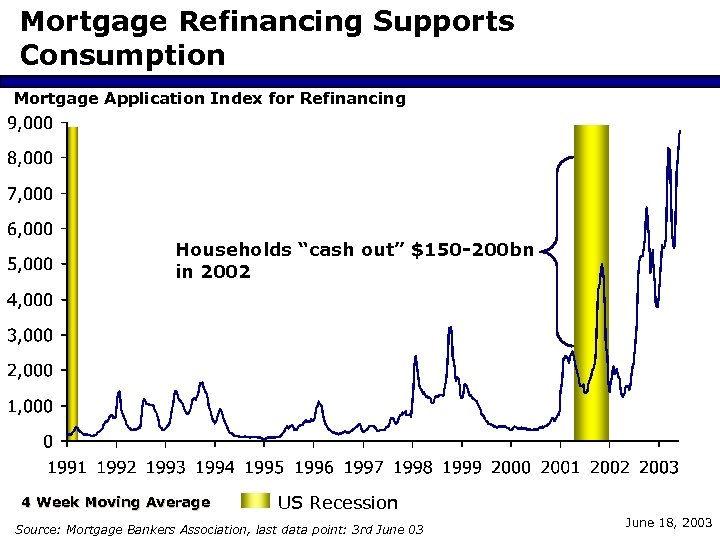 "Mortgage Refinancing Supports Consumption Mortgage Application Index for Refinancing Households ""cash out"" $150 -200"