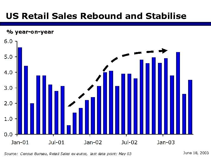 US Retail Sales Rebound and Stabilise % year-on-year Source: Census Bureau, Retail Sales ex-autos,
