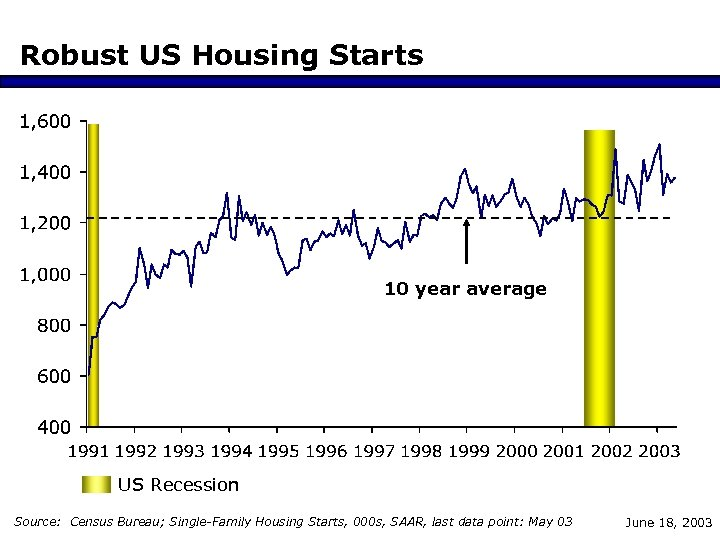 Robust US Housing Starts 10 year average US Recession Source: Census Bureau; Single-Family Housing