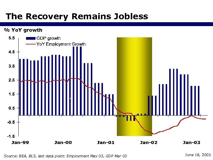 The Recovery Remains Jobless % Yo. Y growth Source: BEA, BLS, last data point: