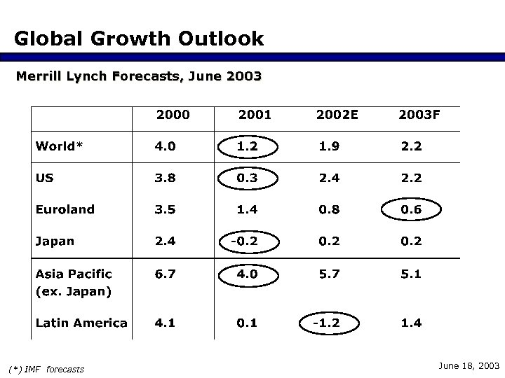 Global Growth Outlook Merrill Lynch Forecasts, June 2003 (*) IMF forecasts June 18, 2003