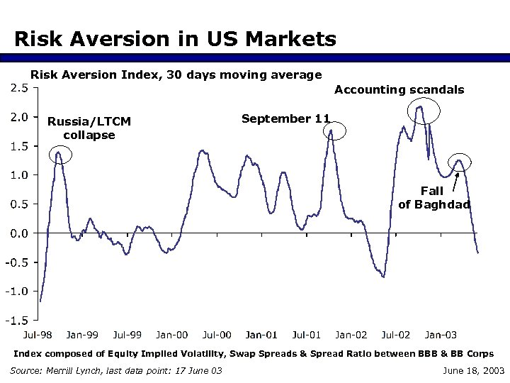 Risk Aversion in US Markets Risk Aversion Index, 30 days moving average Accounting scandals