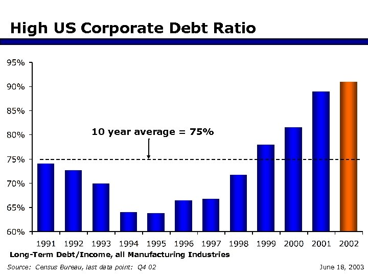 High US Corporate Debt Ratio 10 year average = 75% Long-Term Debt/Income, all Manufacturing
