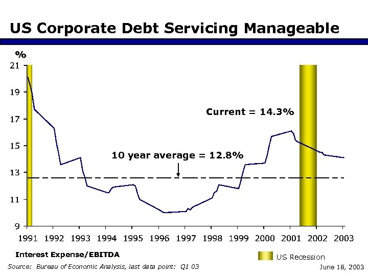 US Corporate Debt Servicing Manageable % Current = 14. 3% 10 year average =