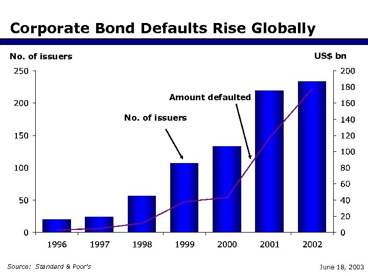 Corporate Bond Defaults Rise Globally US$ bn No. of issuers Amount defaulted No. of