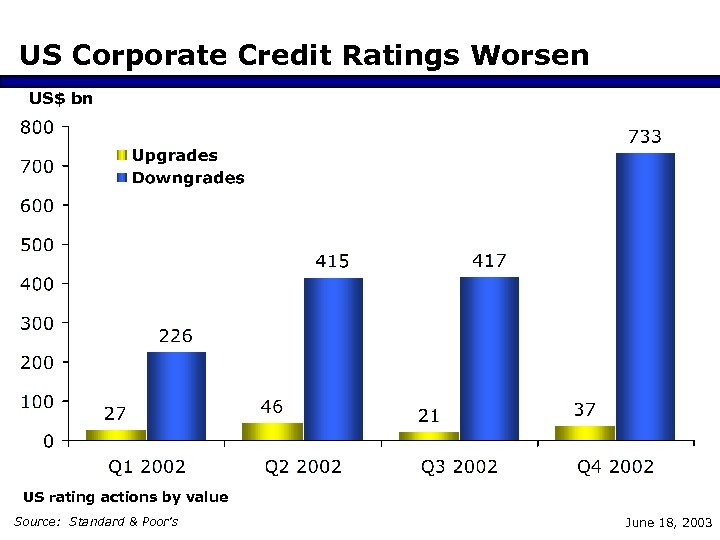 US Corporate Credit Ratings Worsen US$ bn US rating actions by value Source: Standard