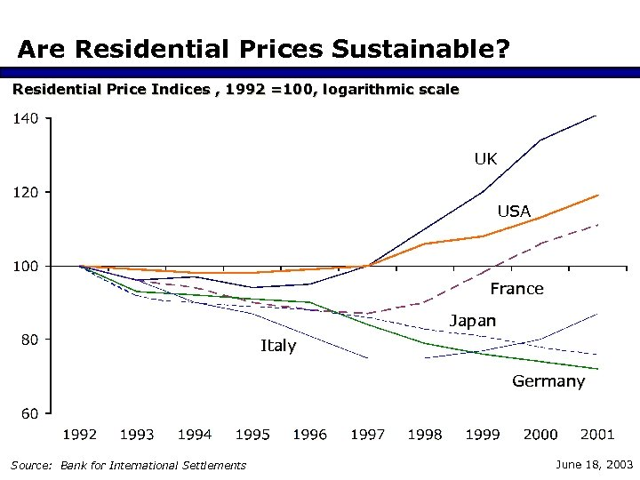 Are Residential Prices Sustainable? Residential Price Indices , 1992 =100, logarithmic scale UK USA